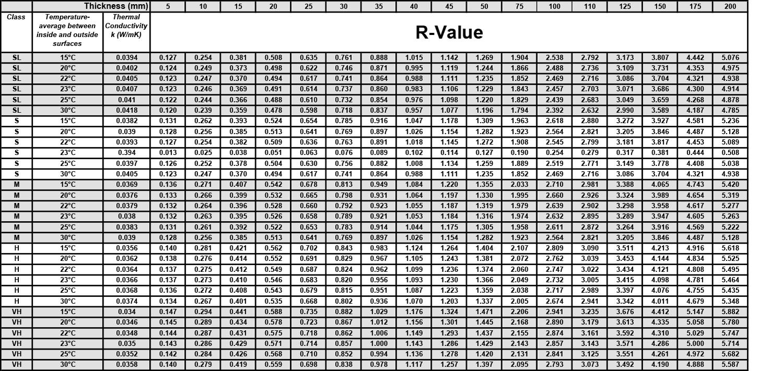 R Value